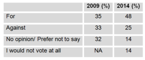 A table showing results for two surveys about unionization in 2009 and 2014. Support has grown in favour of unionization.