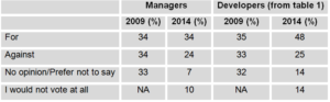 A table showing survey results about unionization broken down between developers and managers.