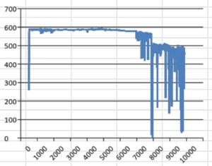 A pulse sensor graph
