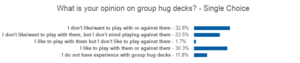 Poll results for Group Hug decks in Magic the Gathering depicting a majority result from respondents saying they don't like or want to play with or against them.